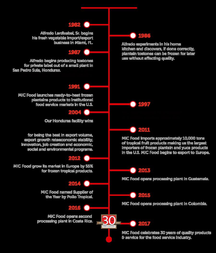 MIC Timeline